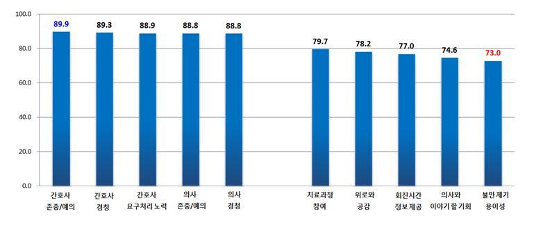 서울시 대형 병원 '의사-환자 소통' 전국 평균 이하